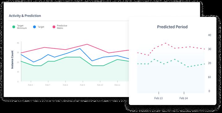 Predictive Autoscaling