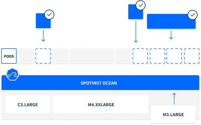 Container-Driven Infrastructure<br/>Auto-Scaling