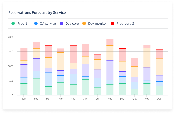 Forecast Powered by Machine Learning
