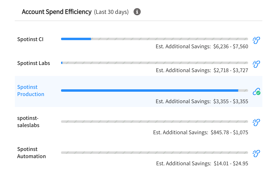 Cloud Efficiency Score