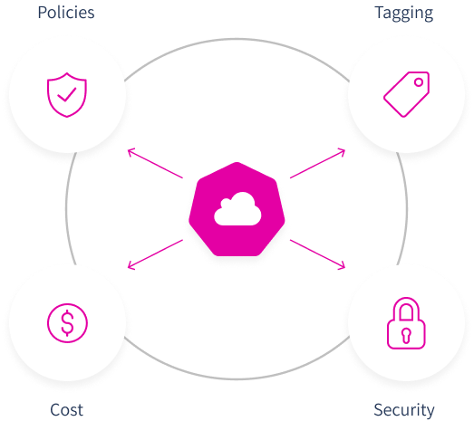 Full Cloud Governance