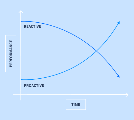 Predictive Support,<br/>Proactive Actions