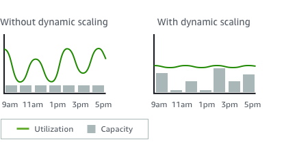 AWS Auto Scaling with and without dynamic scaling