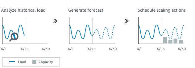 AWS predictive scaling