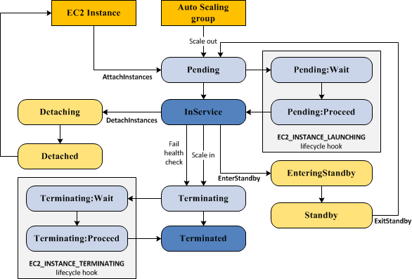 AWS Auto Scaling flowchart