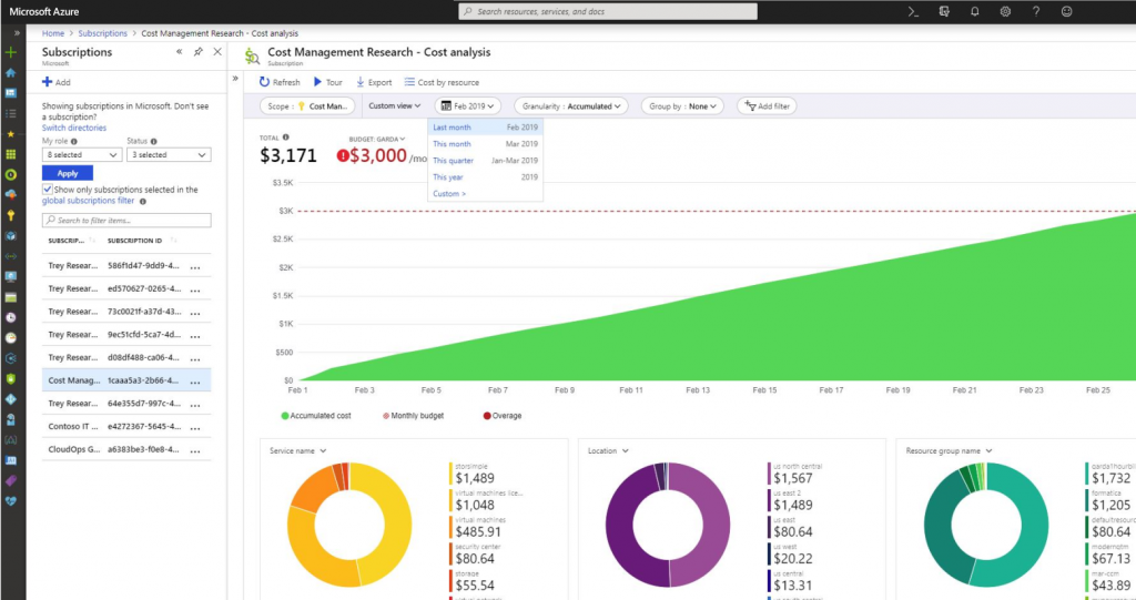 cloud cost management research in Azure